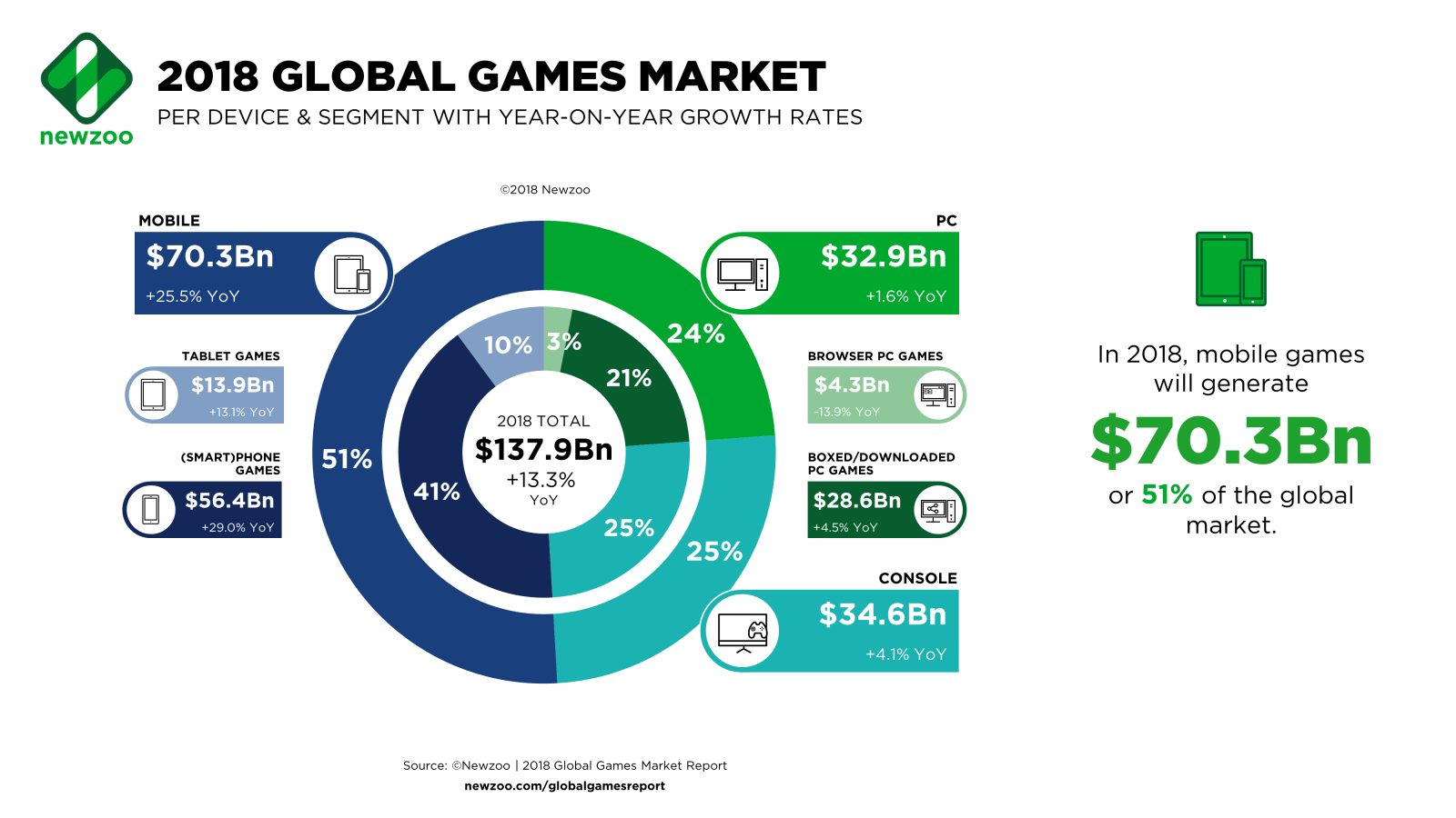 2018 Global Games Market