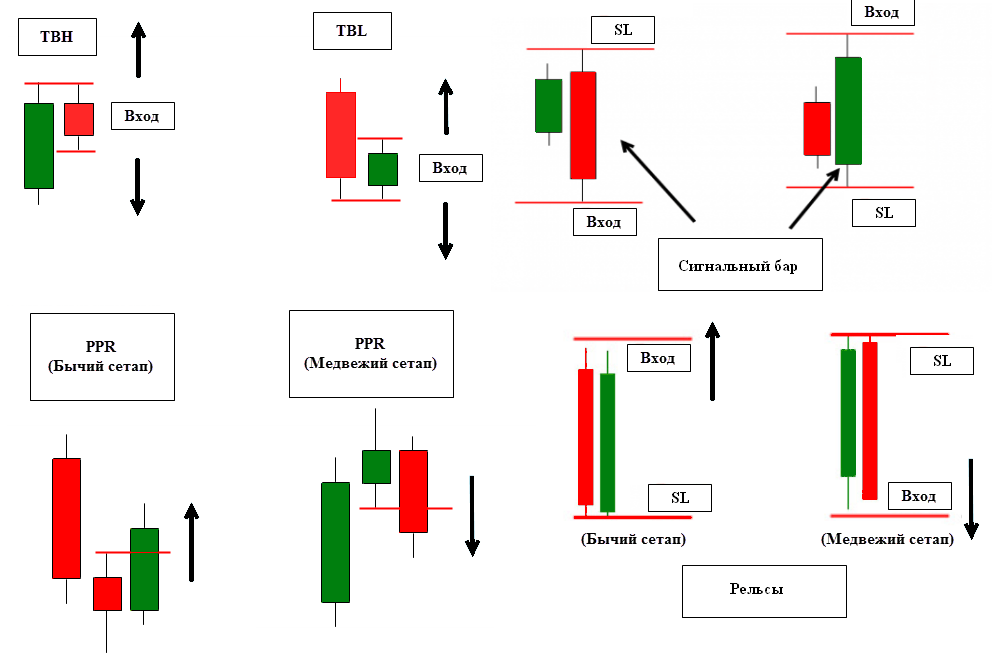 Candlestick patterns of price action